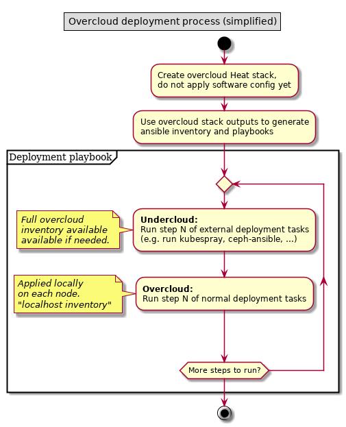 Overcloud deployment workflow